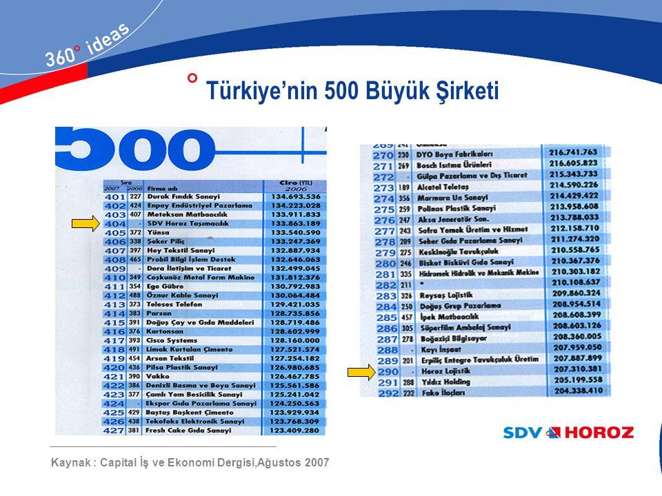Türkiye'nin 500 Büyük Şirketi