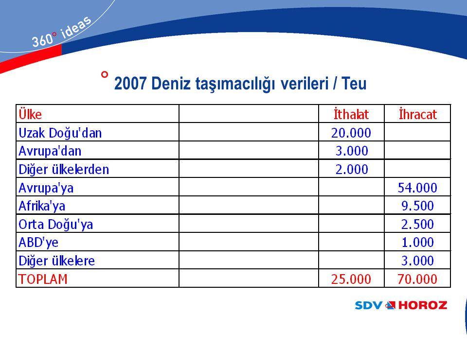 2007 Deniz taşımacılığı verileri / Teu