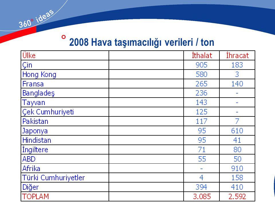 2008 Hava taşımacılığı verileri / ton