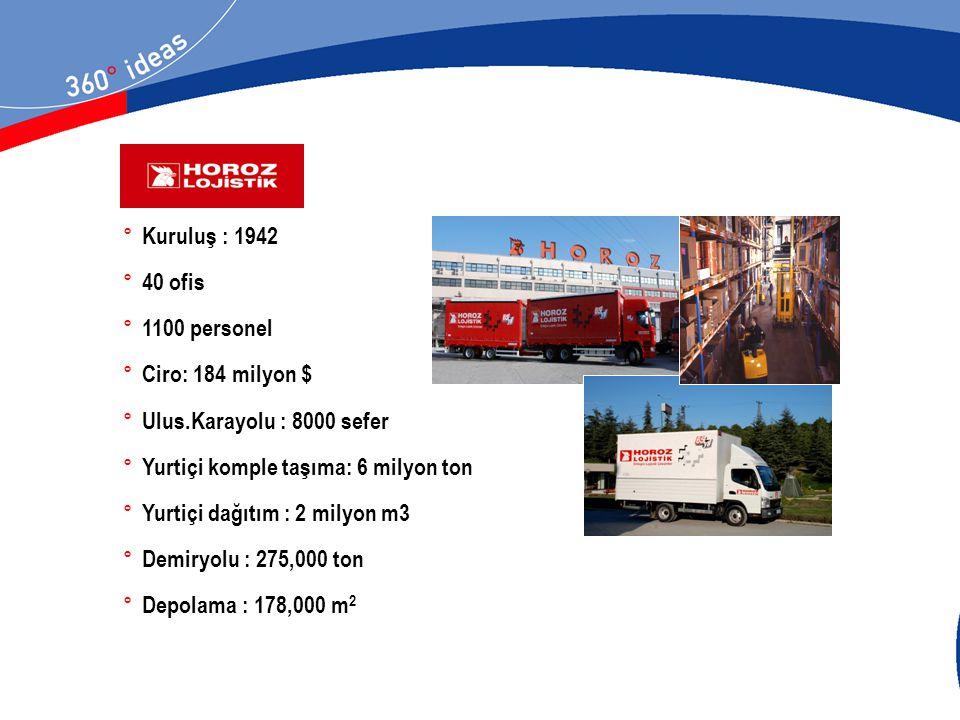 Kuruluş : 1942 40 ofis. 1100 personel. Ciro: 184 milyon $ Ulus.Karayolu : 8000 sefer. Yurtiçi komple taşıma: 6 milyon ton.