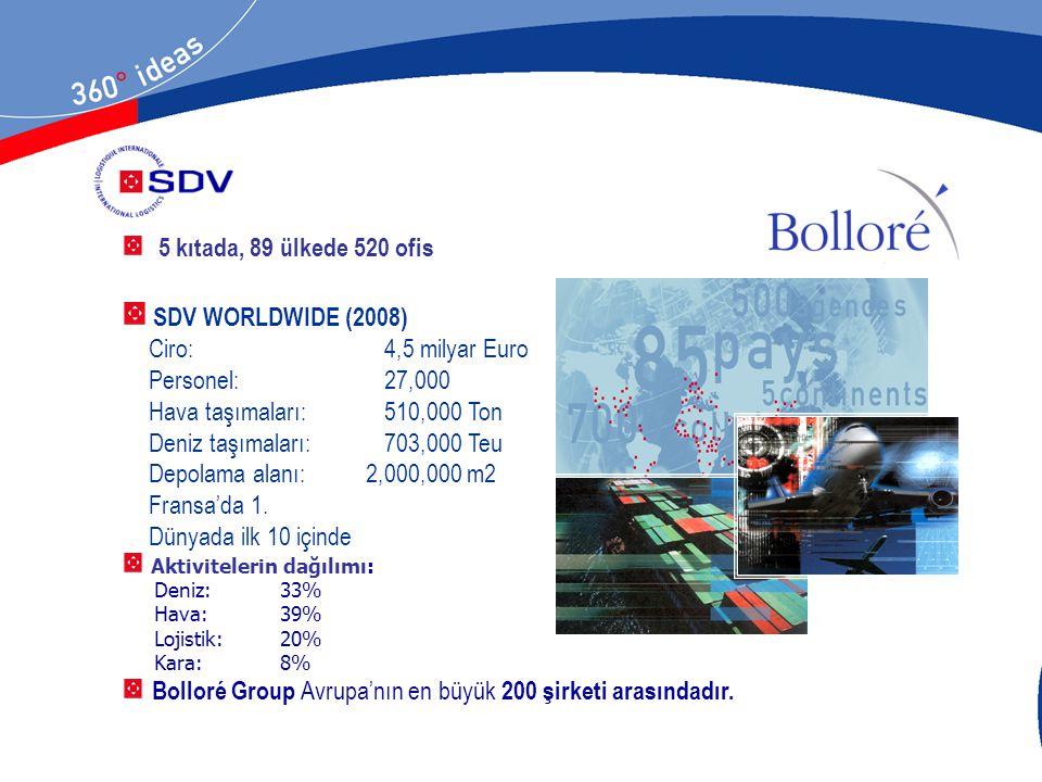 Ciro: 4,5 milyar Euro Personel: 27,000 Hava taşımaları: 510,000 Ton