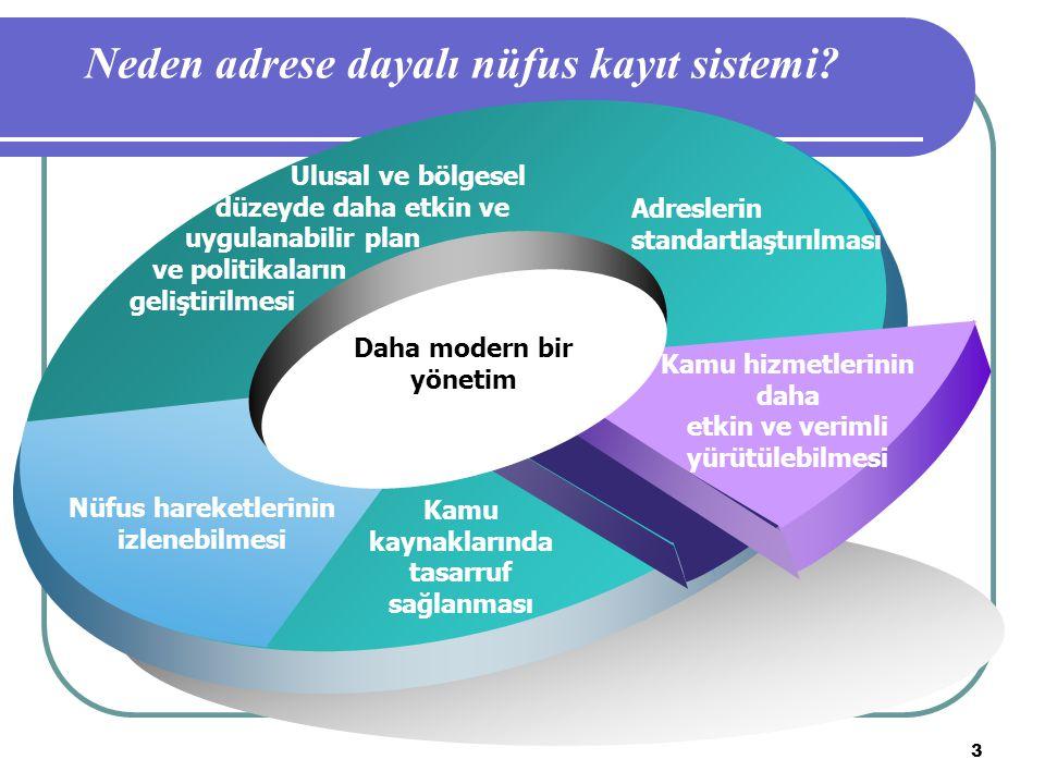 Neden adrese dayalı nüfus kayıt sistemi