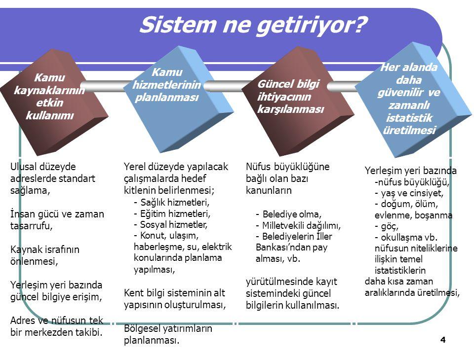 Sistem ne getiriyor Her alanda daha güvenilir ve zamanlı istatistik üretilmesi. Kamu hizmetlerinin planlanması.