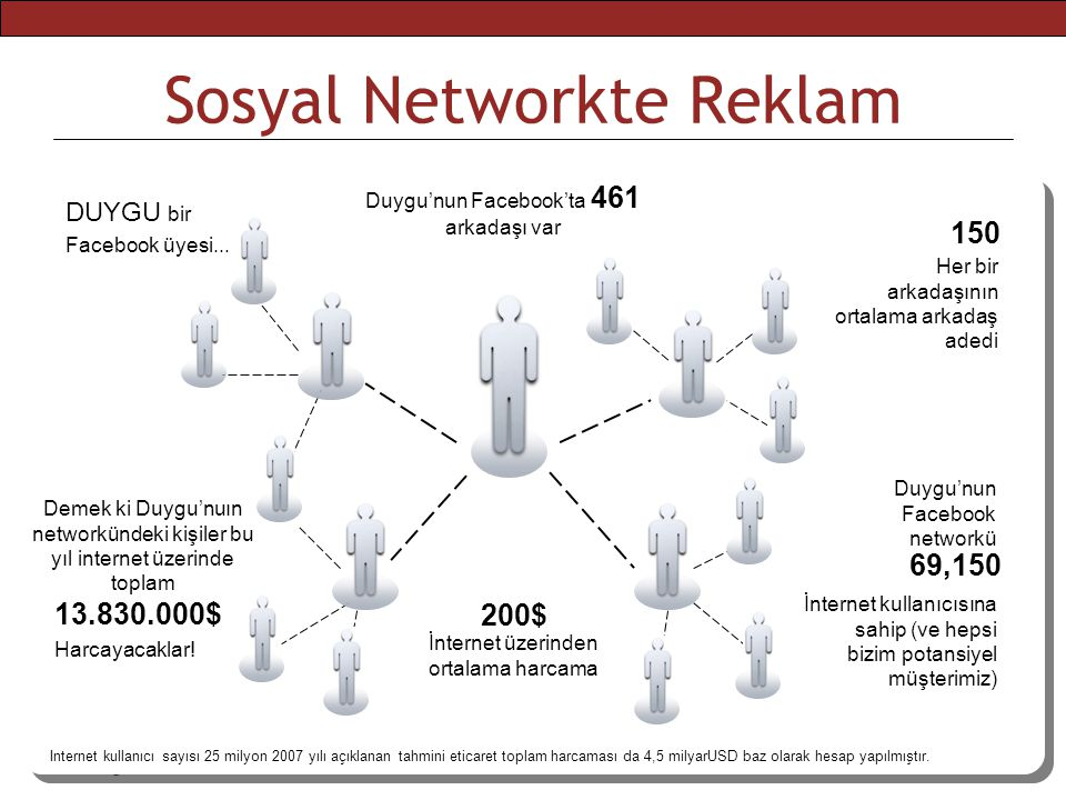 Sosyal Networkte Reklam