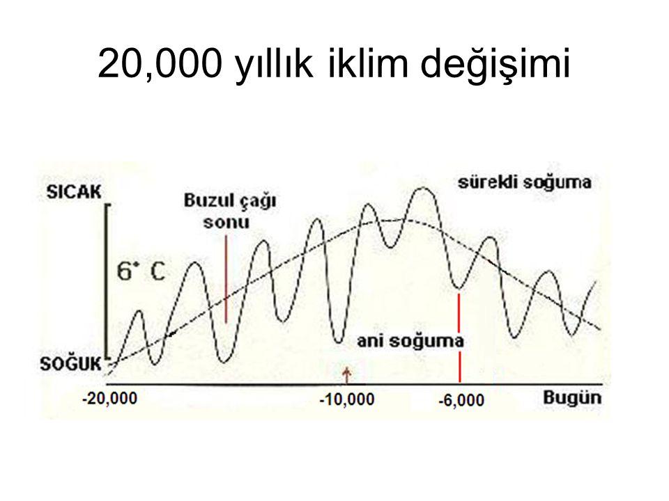 20,000 yıllık iklim değişimi