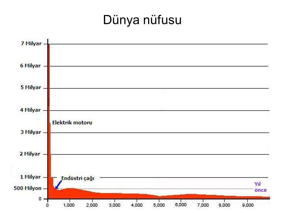 Dünya nüfusu