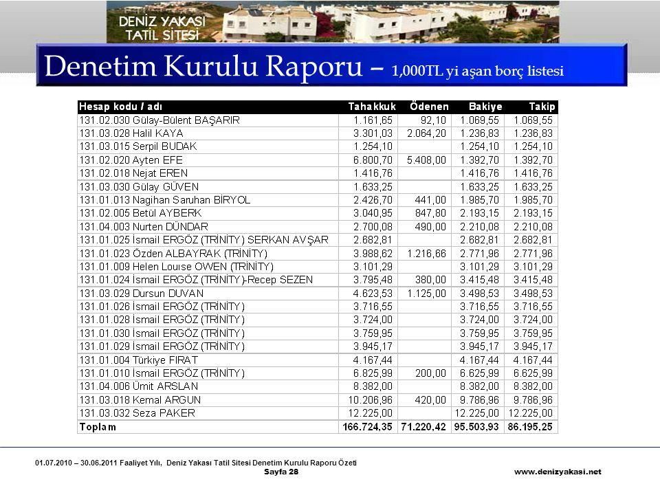 Denetim Kurulu Raporu – 1,000TL yi aşan borç listesi