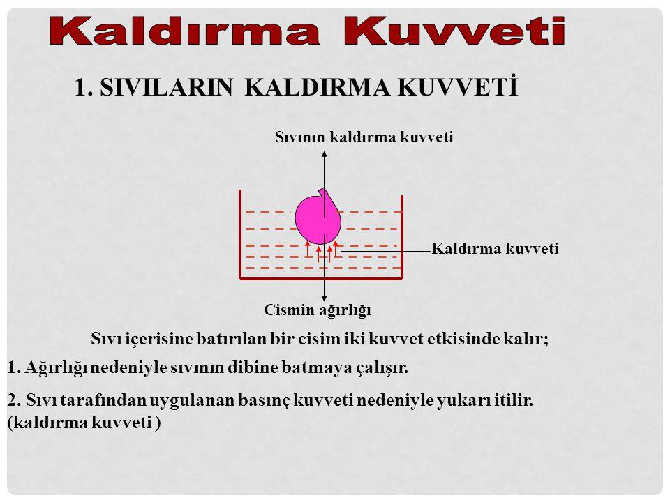Kaldırma Kuvveti 1. SIVILARIN KALDIRMA KUVVETİ