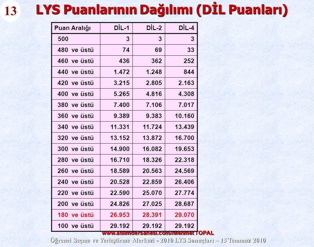 LYS Puanlarının Dağılımı (DİL Puanları)