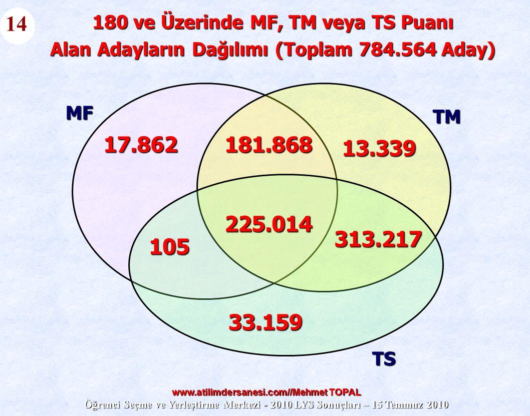 14 180 ve Üzerinde MF, TM veya TS Puanı. Alan Adayların Dağılımı (Toplam 784.564 Aday) MF. TM. 17.862.
