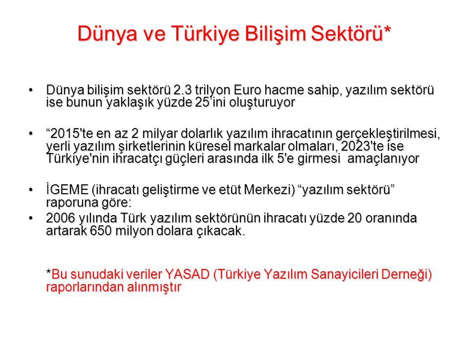 Dünya ve Türkiye Bilişim Sektörü*