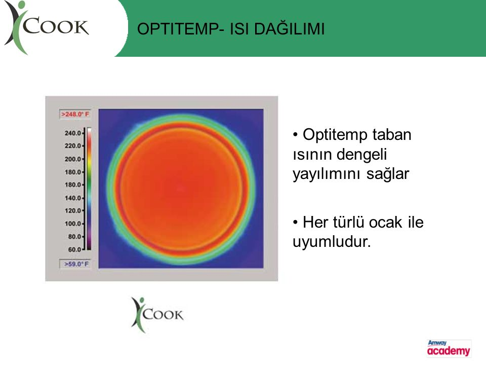 OPTITEMP- ISI DAĞILIMI