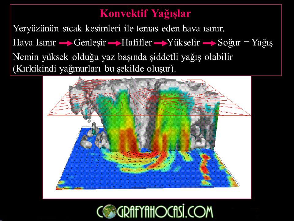 Konvektif Yağışlar Yeryüzünün sıcak kesimleri ile temas eden hava ısınır. Hava Isınır Genleşir Hafifler Yükselir Soğur = Yağış.