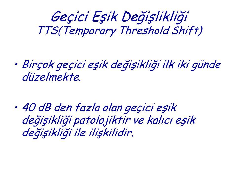 Geçici Eşik Değişlikliği TTS(Temporary Threshold Shift)