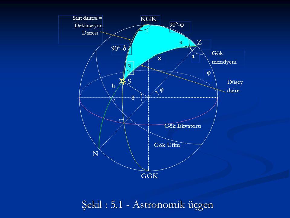 Şekil : 5.1 - Astronomik üçgen