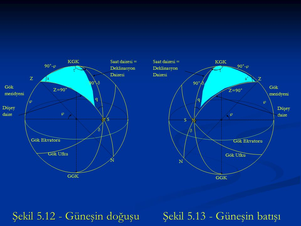 Şekil 5.12 - Güneşin doğuşu Şekil 5.13 - Güneşin batışı