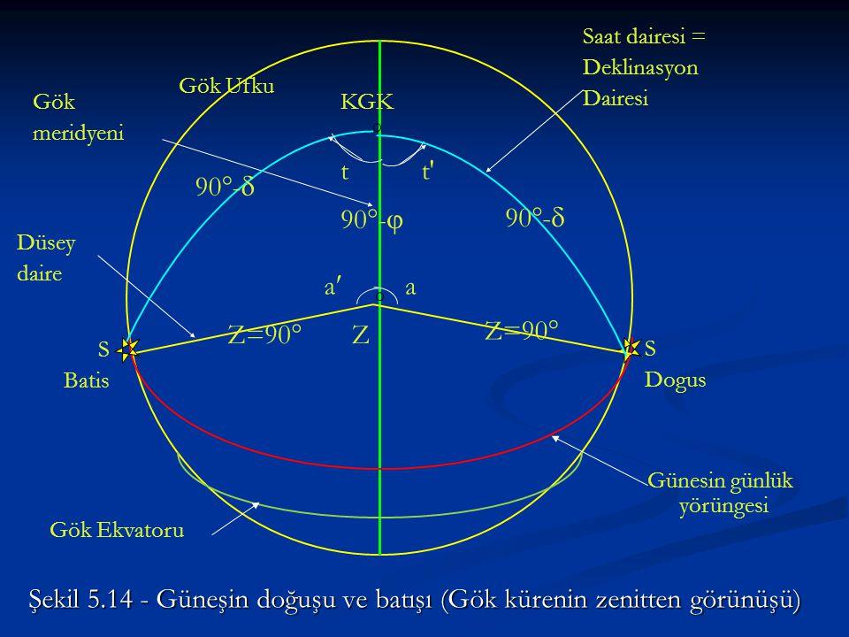Şekil 5.14 - Güneşin doğuşu ve batışı (Gök kürenin zenitten görünüşü)