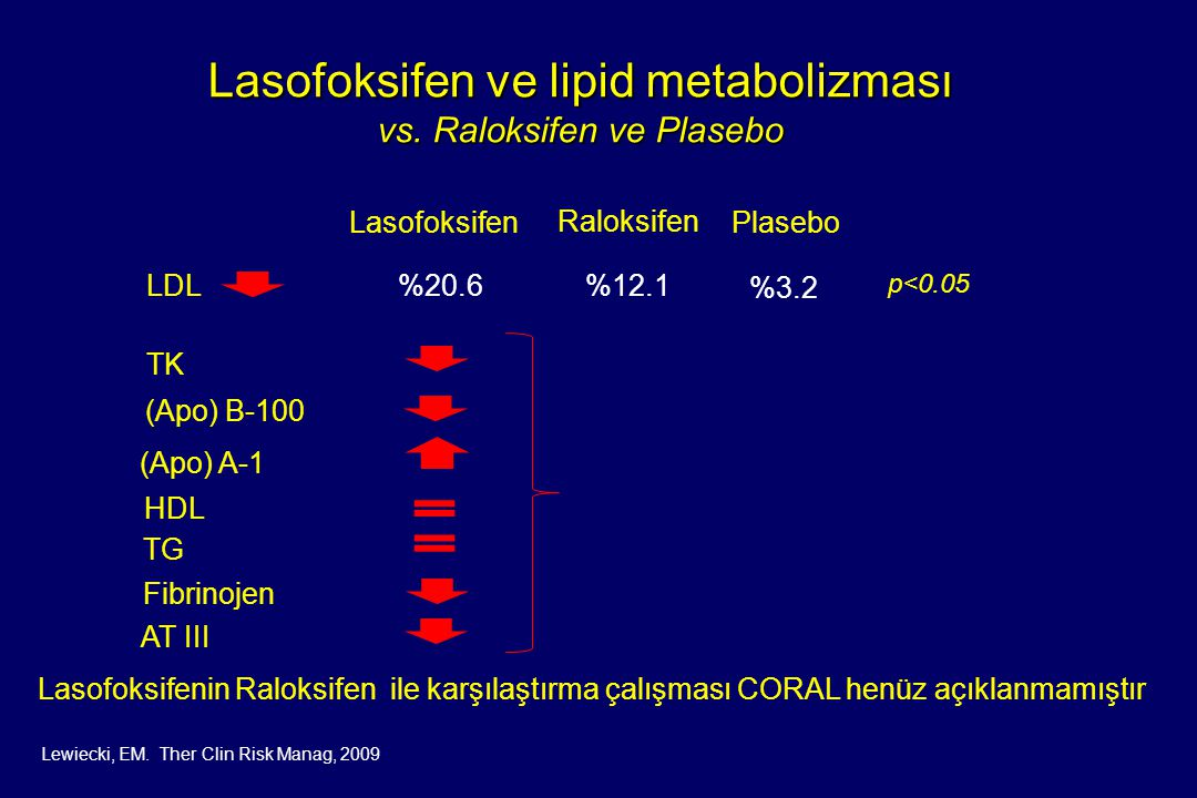 Lasofoksifen ve lipid metabolizması vs. Raloksifen ve Plasebo