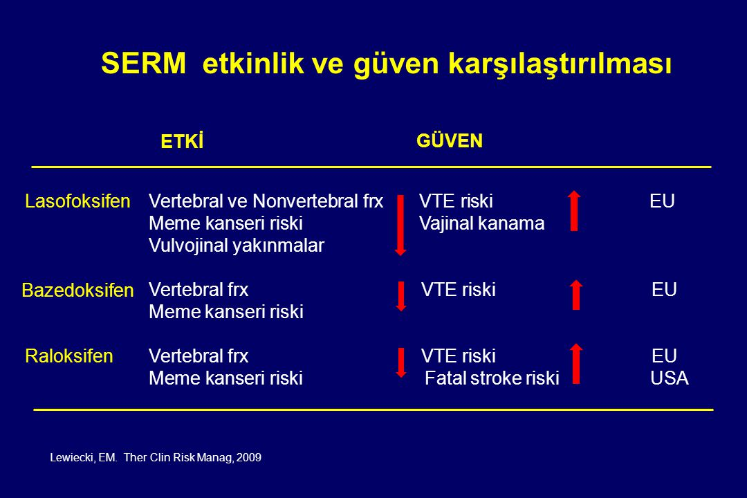 SERM etkinlik ve güven karşılaştırılması