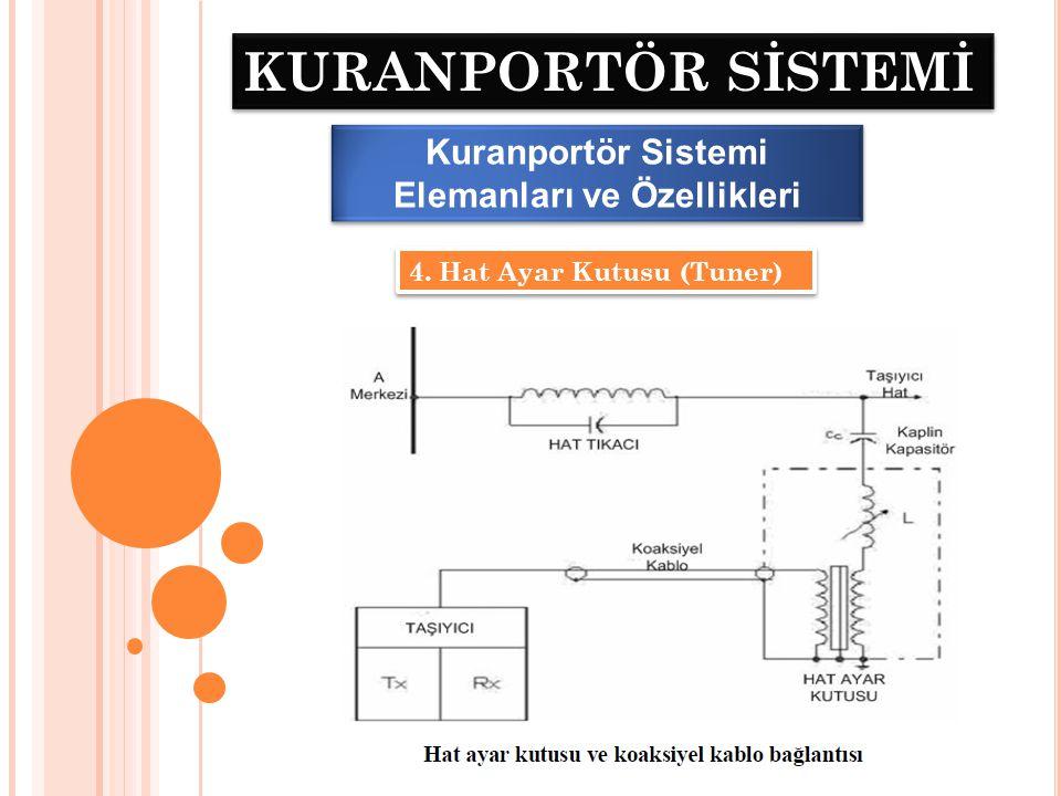 Kuranportör Sistemi Elemanları ve Özellikleri