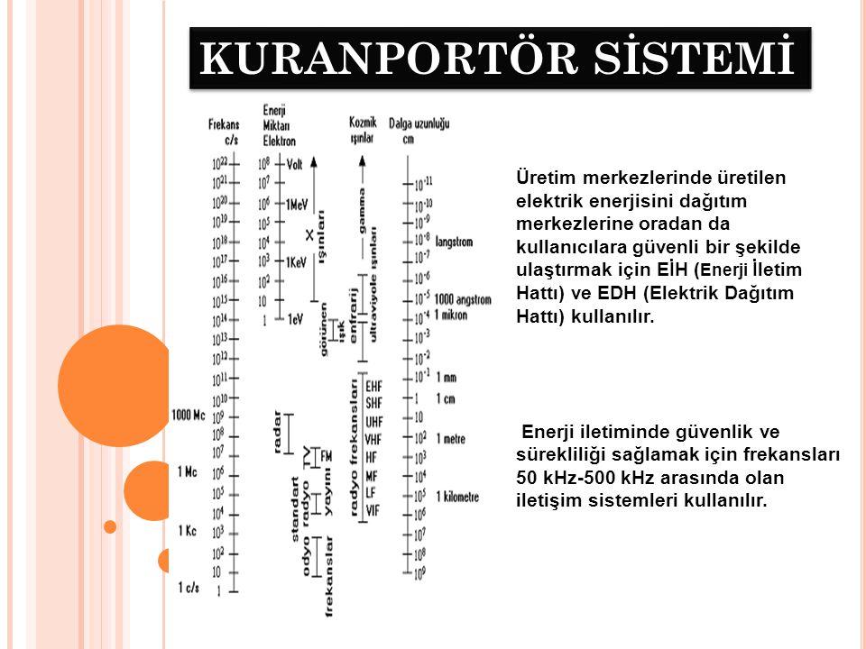 KURANPORTÖR SİSTEMİ Üretim merkezlerinde üretilen elektrik enerjisini dağıtım merkezlerine oradan da.