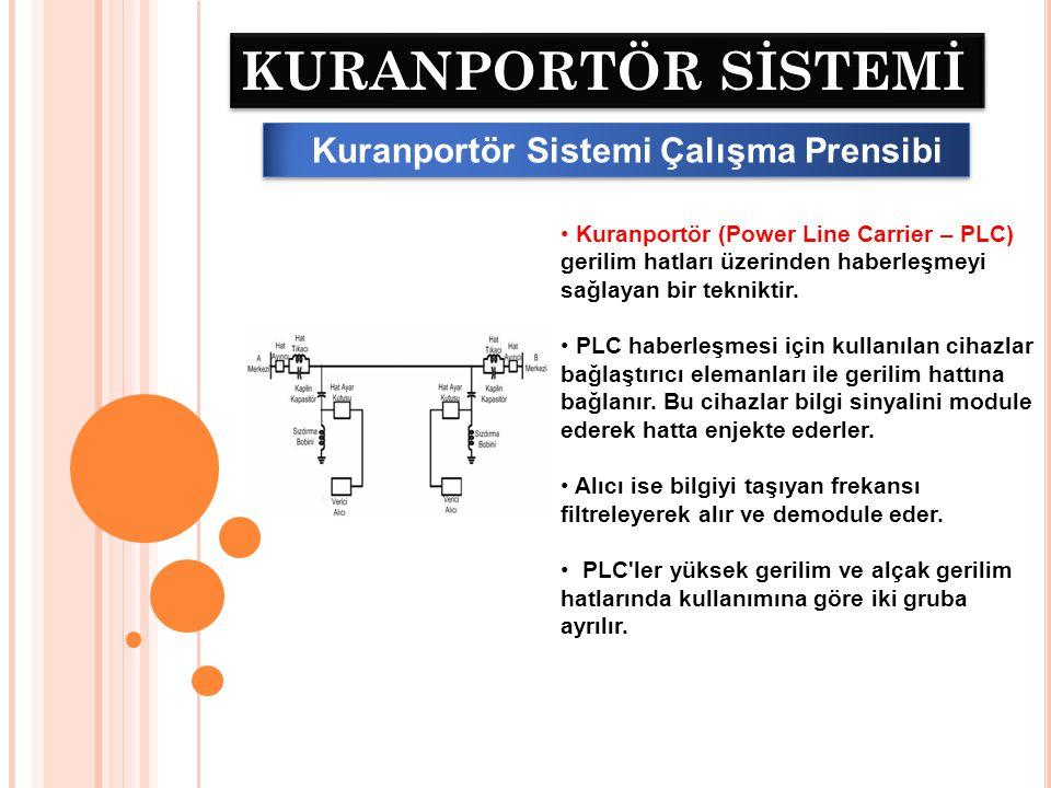 KURANPORTÖR SİSTEMİ Kuranportör Sistemi Çalışma Prensibi