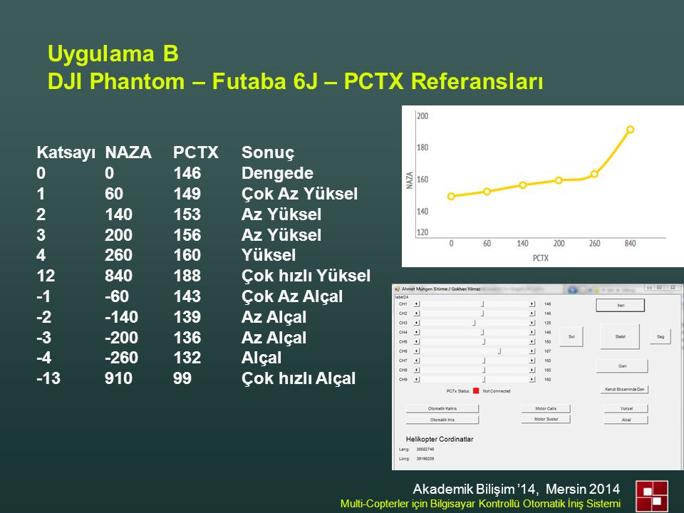 DJI Phantom – Futaba 6J – PCTX Referansları