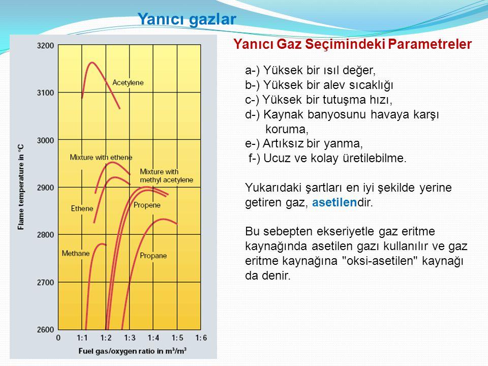 Yanıcı gazlar Yanıcı Gaz Seçimindeki Parametreler