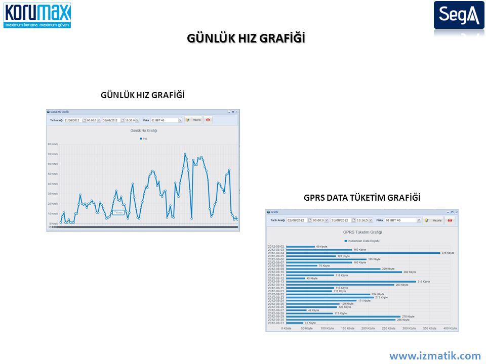 GPRS DATA TÜKETİM GRAFİĞİ