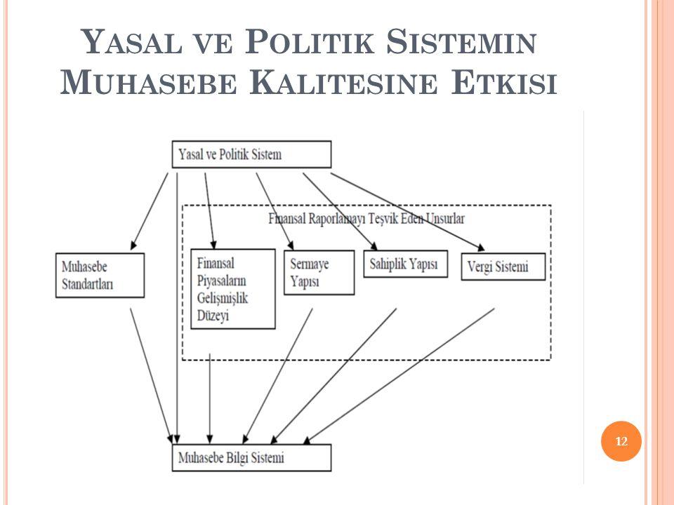 Yasal ve Politik Sistemin Muhasebe Kalitesine Etkisi