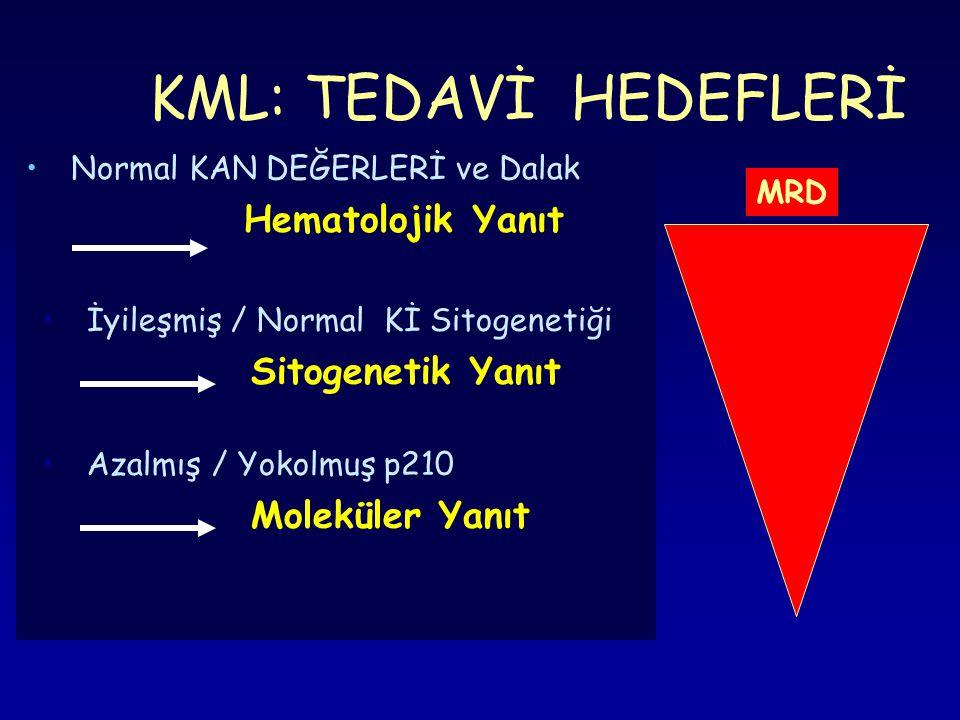 KML: TEDAVİ HEDEFLERİ Normal KAN DEĞERLERİ ve Dalak Hematolojik Yanıt