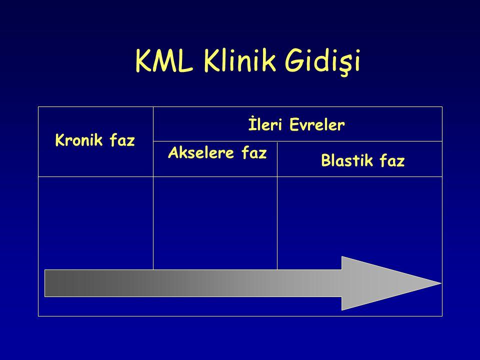 KML Klinik Gidişi İleri Evreler Kronik faz Akselere faz Blastik faz