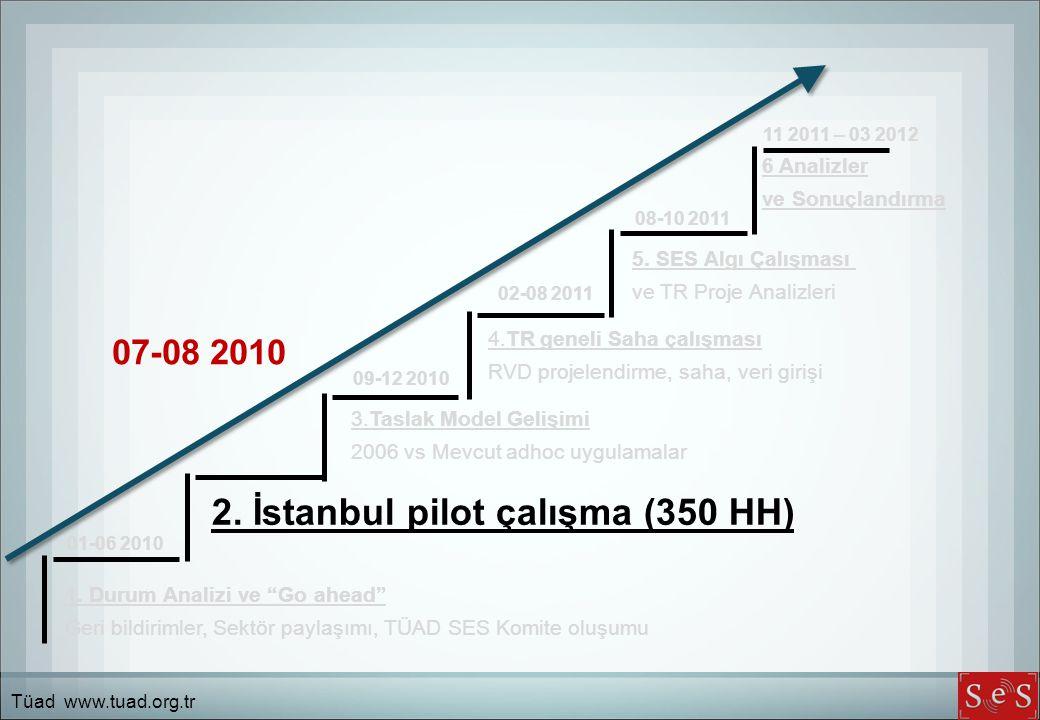 2. İstanbul pilot çalışma (350 HH)