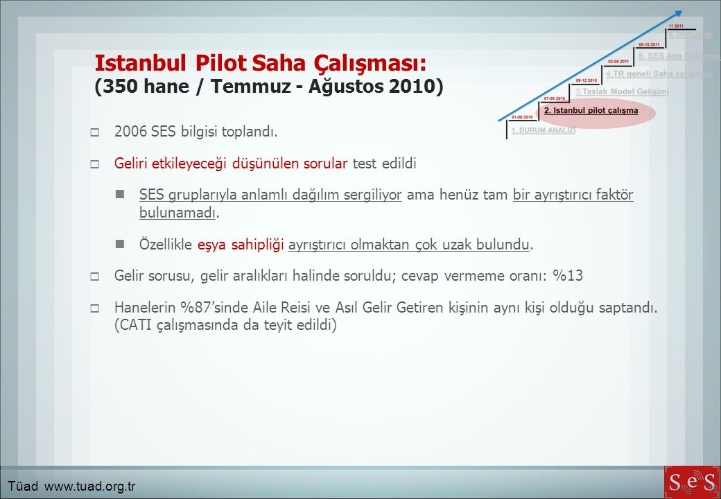 Istanbul Pilot Saha Çalışması: (350 hane / Temmuz - Ağustos 2010)