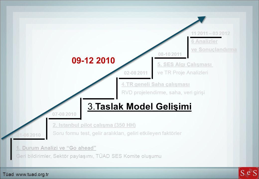 3.Taslak Model Gelişimi 09-12 2010 6 Analizler ve Sonuçlandırma