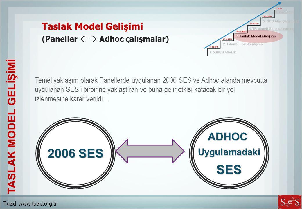 2006 SES SES TASLAK MODEL GELİŞİMİ ADHOC Taslak Model Gelişimi