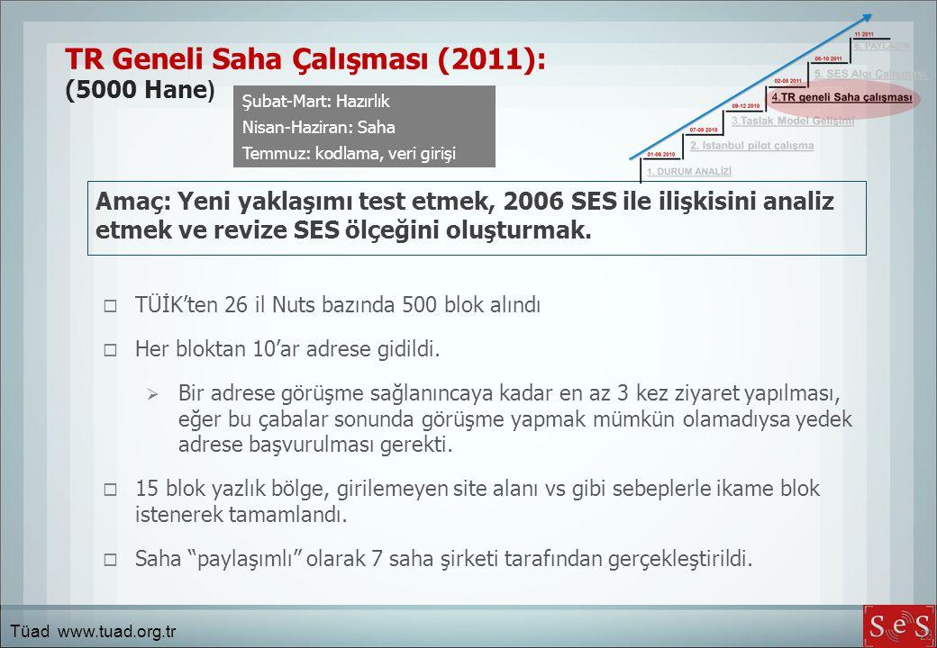 TR Geneli Saha Çalışması (2011): (5000 Hane)