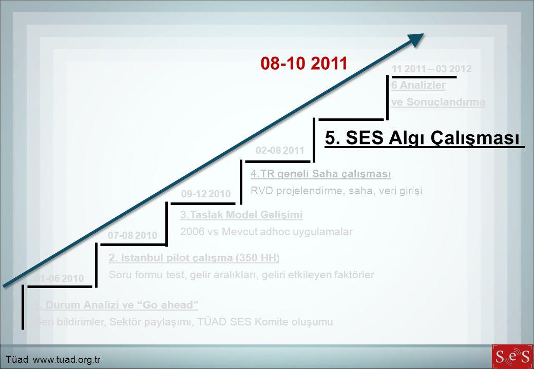 5. SES Algı Çalışması 08-10 2011 6 Analizler ve Sonuçlandırma
