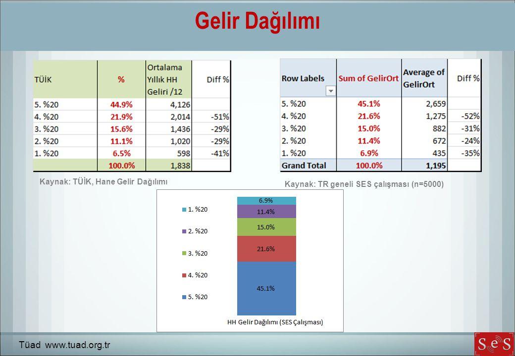Gelir Dağılımı Tüad www.tuad.org.tr Kaynak: TÜİK, Hane Gelir Dağılımı