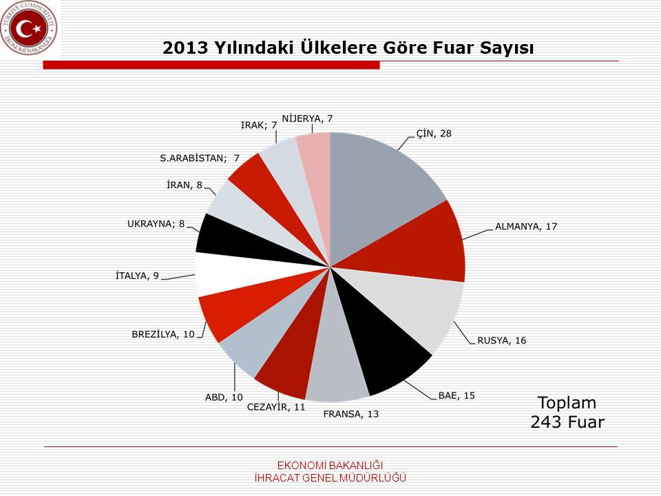 2013 Yılındaki Ülkelere Göre Fuar Sayısı