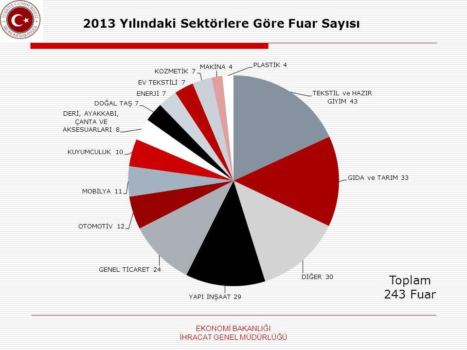 2013 Yılındaki Sektörlere Göre Fuar Sayısı