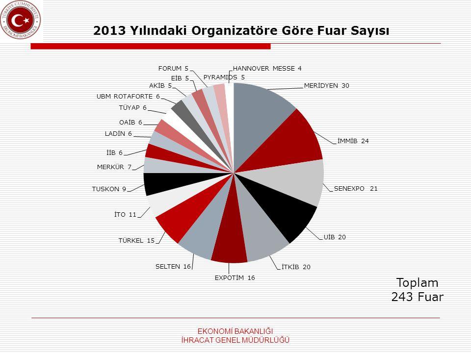 2013 Yılındaki Organizatöre Göre Fuar Sayısı