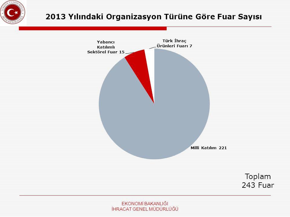 2013 Yılındaki Organizasyon Türüne Göre Fuar Sayısı