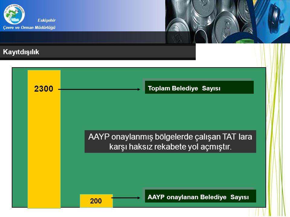 Eskişehir Çevre ve Orman Müdürlüğü. Kayıtdışılık. 2300. Toplam Belediye Sayısı.