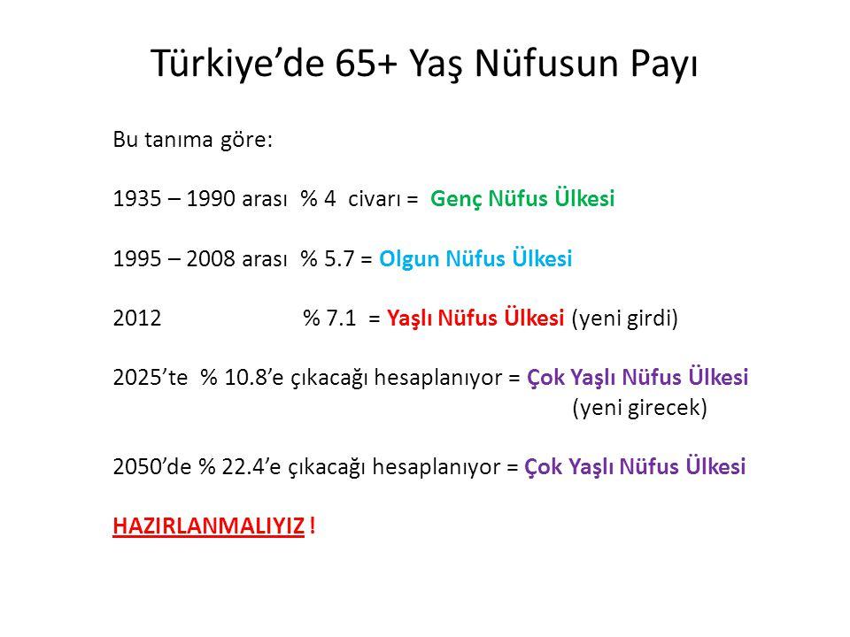 Türkiye'de 65+ Yaş Nüfusun Payı