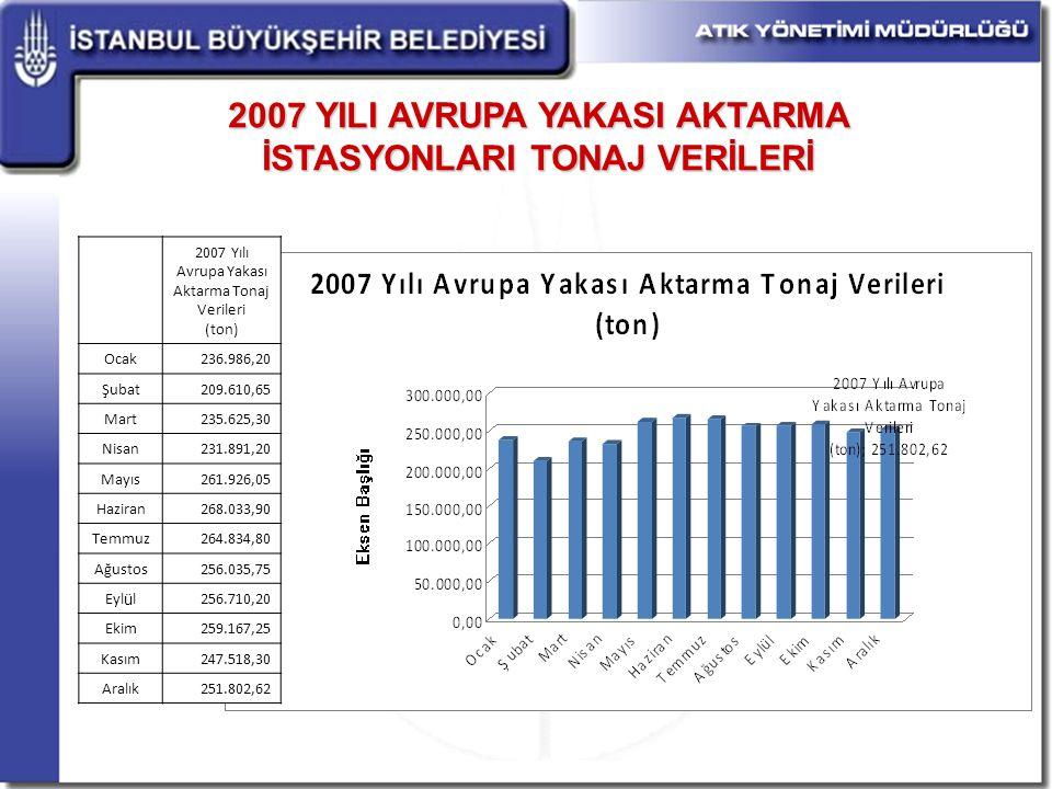 2007 YILI AVRUPA YAKASI AKTARMA İSTASYONLARI TONAJ VERİLERİ