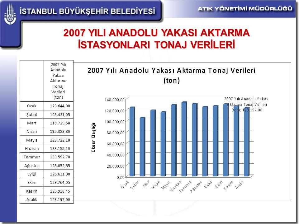 2007 YILI ANADOLU YAKASI AKTARMA İSTASYONLARI TONAJ VERİLERİ