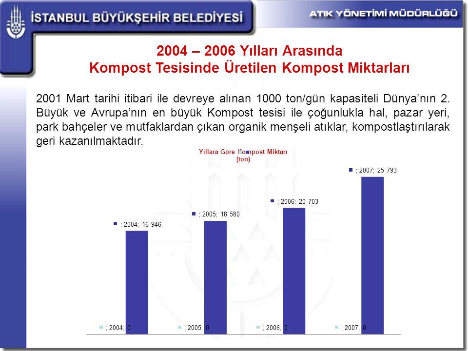 2004 – 2006 Yılları Arasında Kompost Tesisinde Üretilen Kompost Miktarları