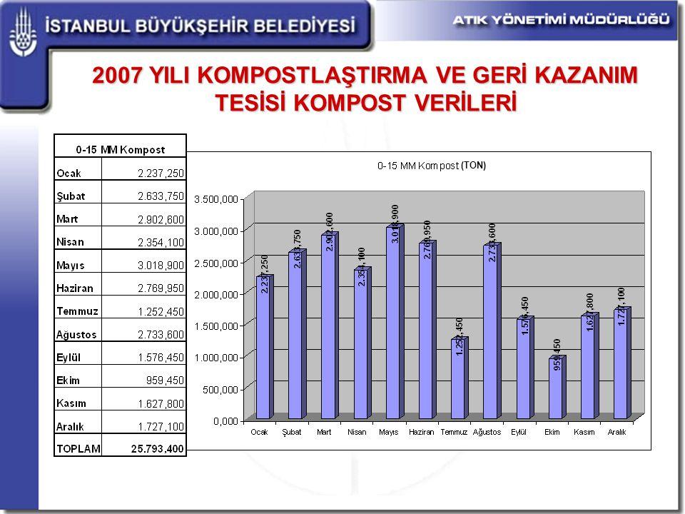 2007 YILI KOMPOSTLAŞTIRMA VE GERİ KAZANIM TESİSİ KOMPOST VERİLERİ
