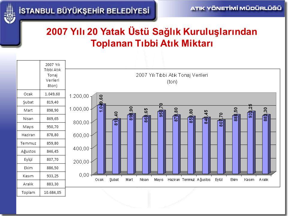 2007 Yılı Tıbbi Atık Tonaj Verileri 8ton)